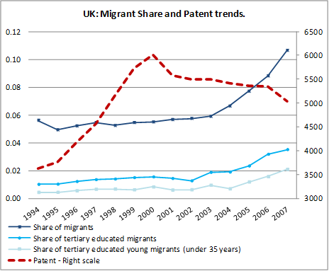 Source: MPC's Research Report 2012/11 'Are migrants spurring innovation?' by Alessandra Venturini, Fabio Montobbio and Claudio Fassio