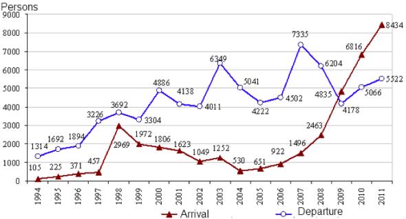 Graph.-1